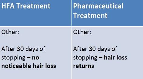 hfa-vs-pharmaceutical2-min